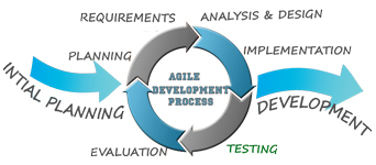 Webmull website development company in baroda gujarat india, who follow the Agile development process