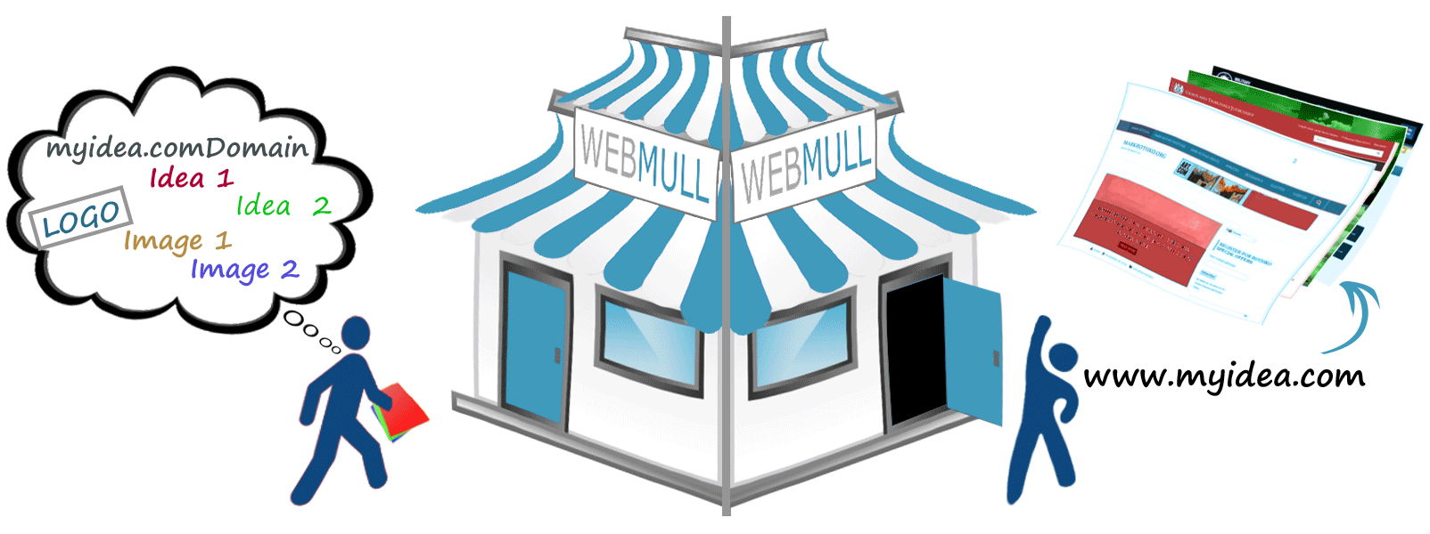 Webmull is web development company in vadodara baroda gujarat india, who convert your idea into reality