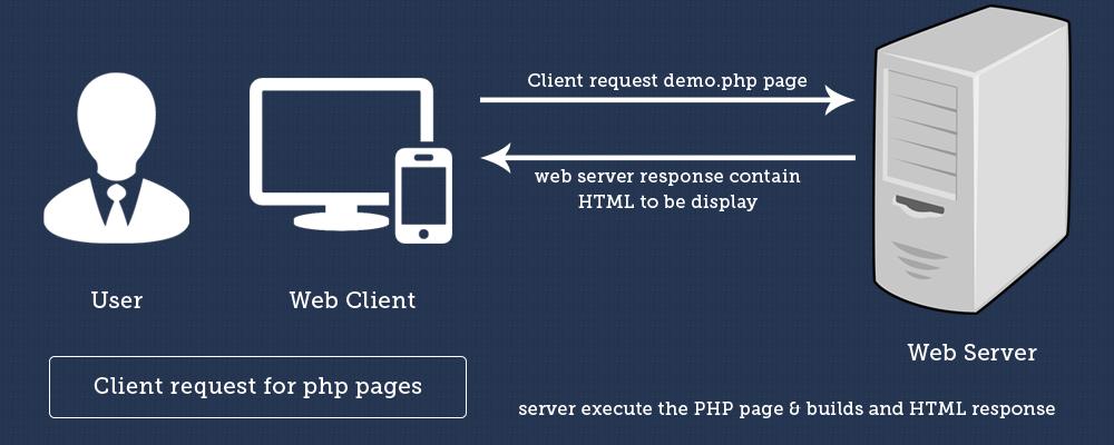 Serverandclient_for_php